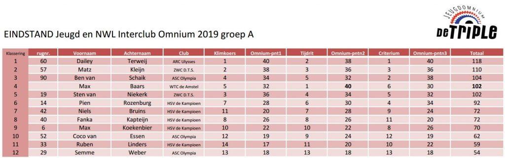 ASC Olympia - Interclub Competitie 2019 Jeugdomnium 'De Triple' Einduitslagen Groep A