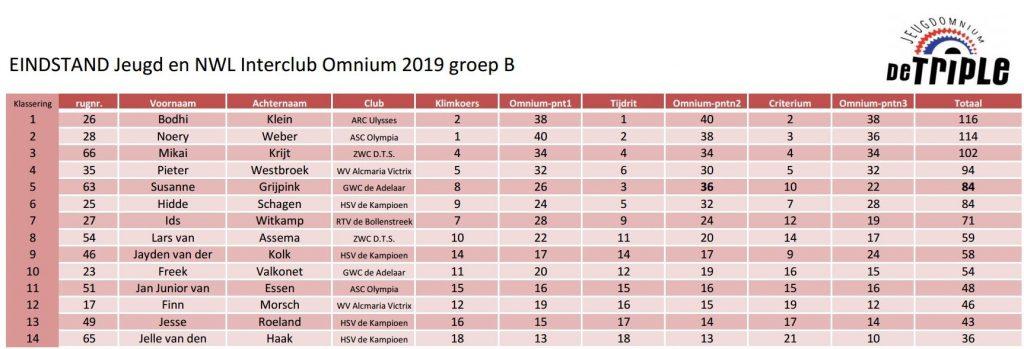 ASC Olympia - Interclub Competitie 2019 Jeugdomnium 'De Triple' Einduitslagen Groep B
