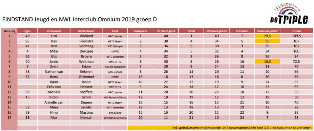 ASC Olympia - Interclub Competitie 2019 Jeugdomnium 'De Triple' Einduitslagen Groep C