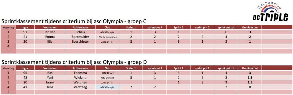 ASC Olympia - Interclub Competitie 2019 Jeugdomnium 'De Triple' Einduitslagen Tussensprints